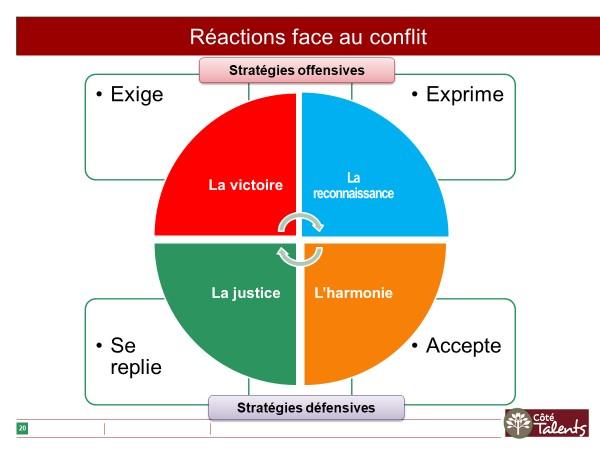 Réactions face au conflit